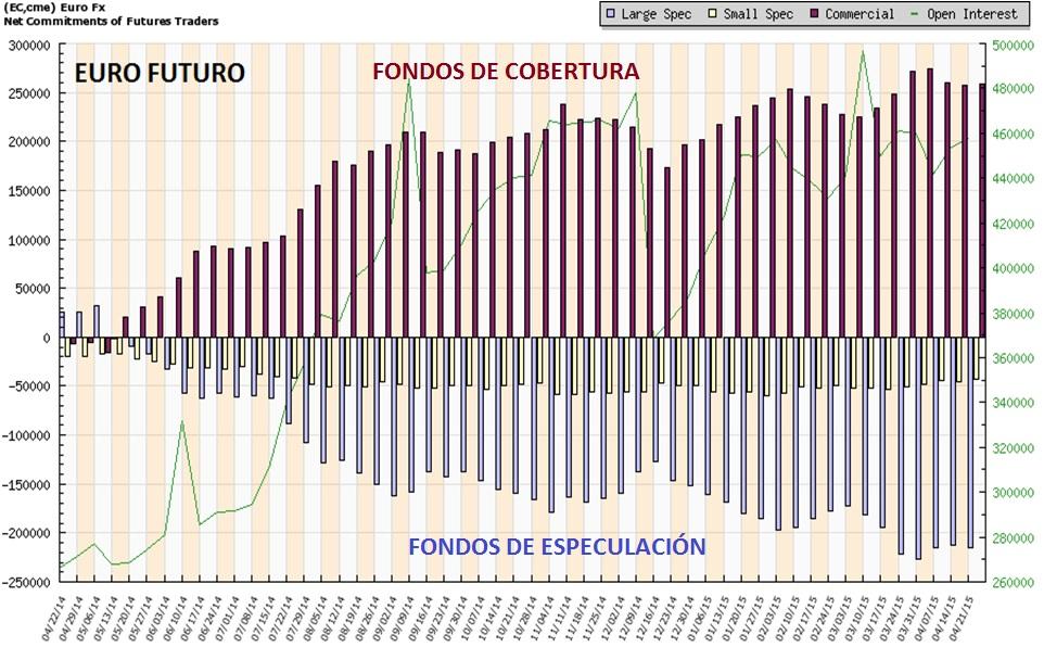 fondos euros