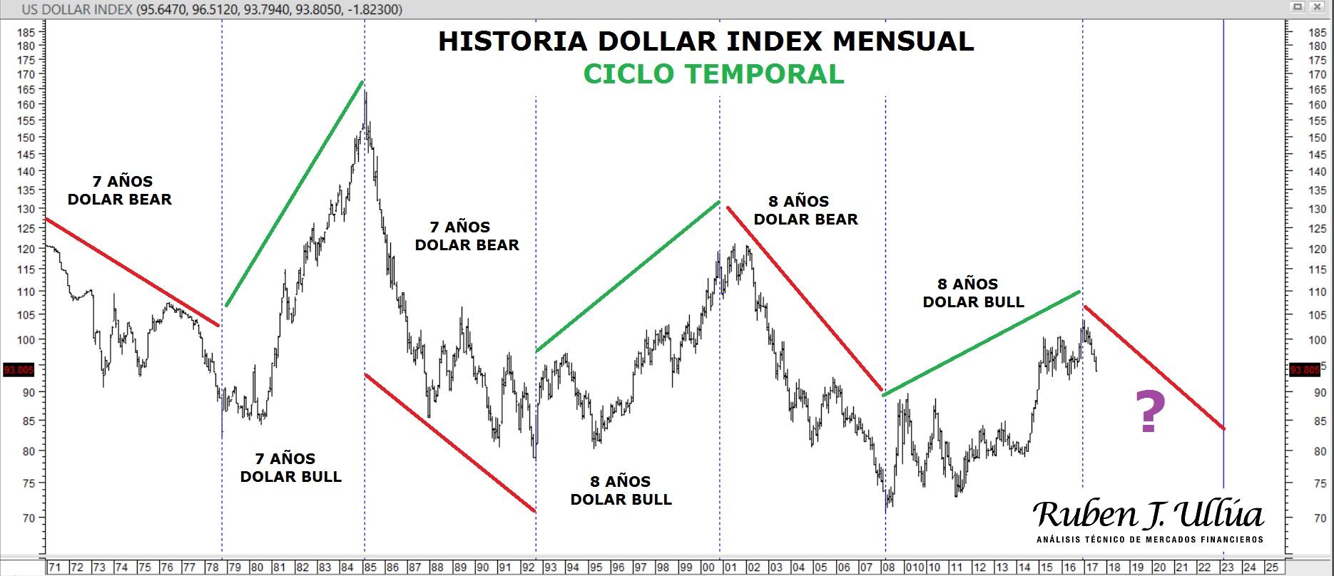 dollarsc