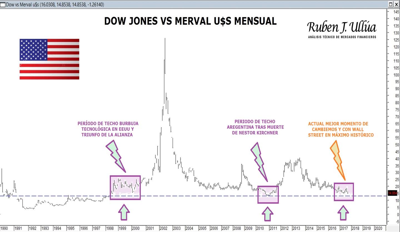 merval vs dow