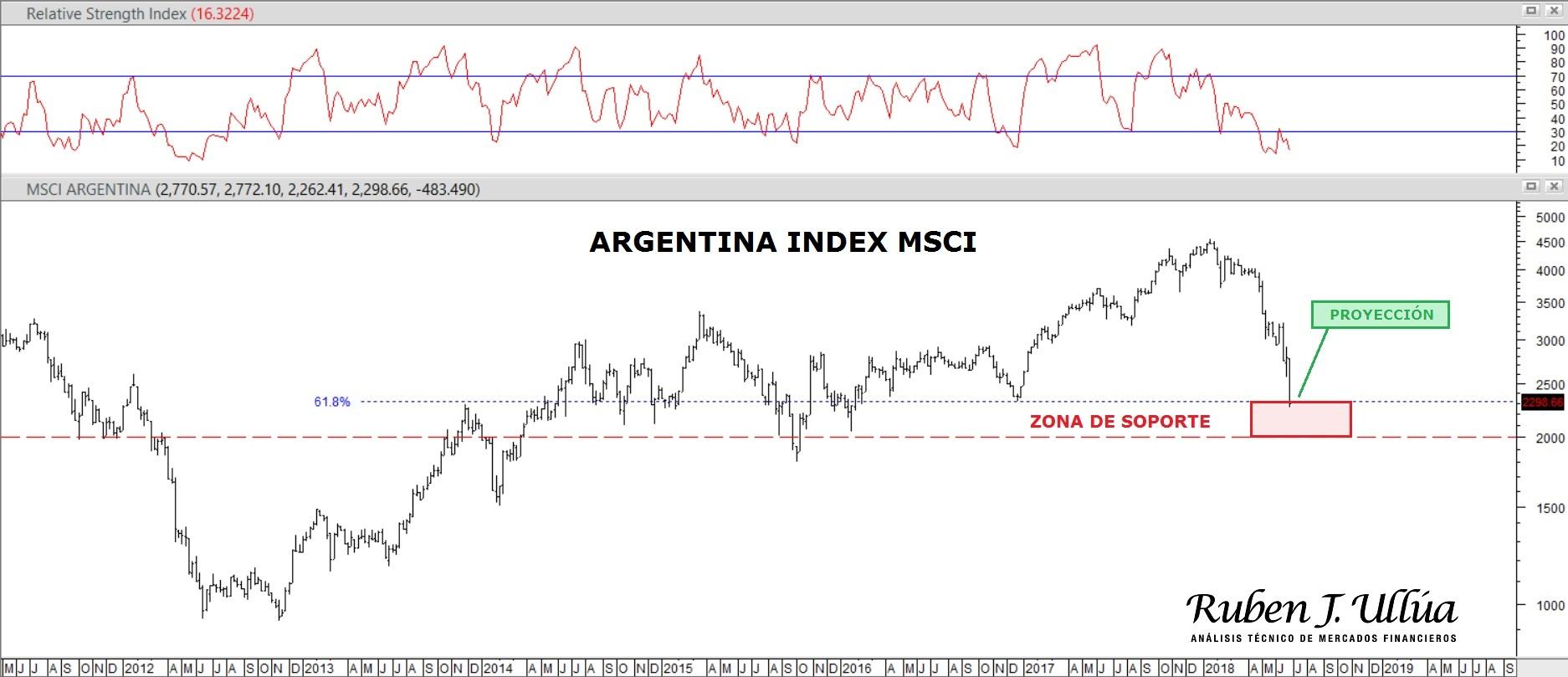 msci index argentina