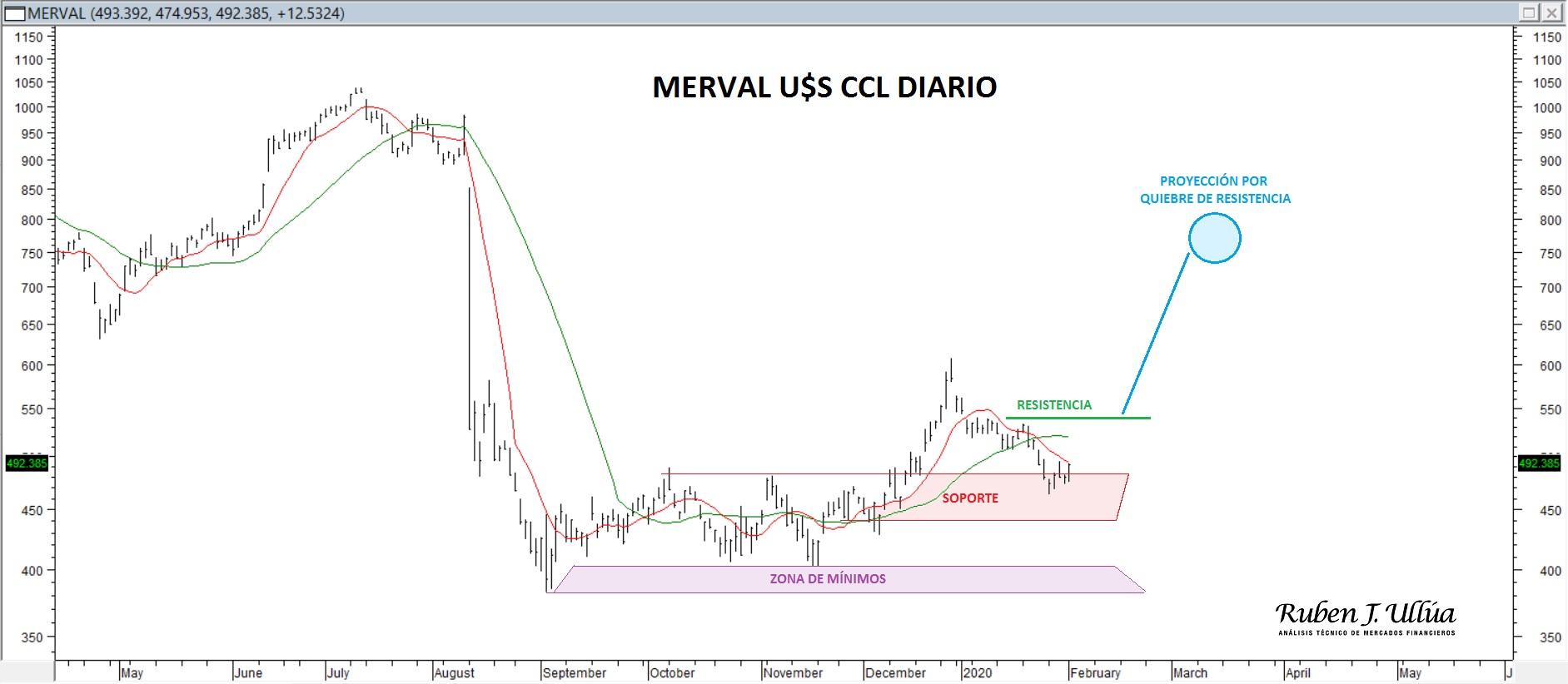 merval ccl 42